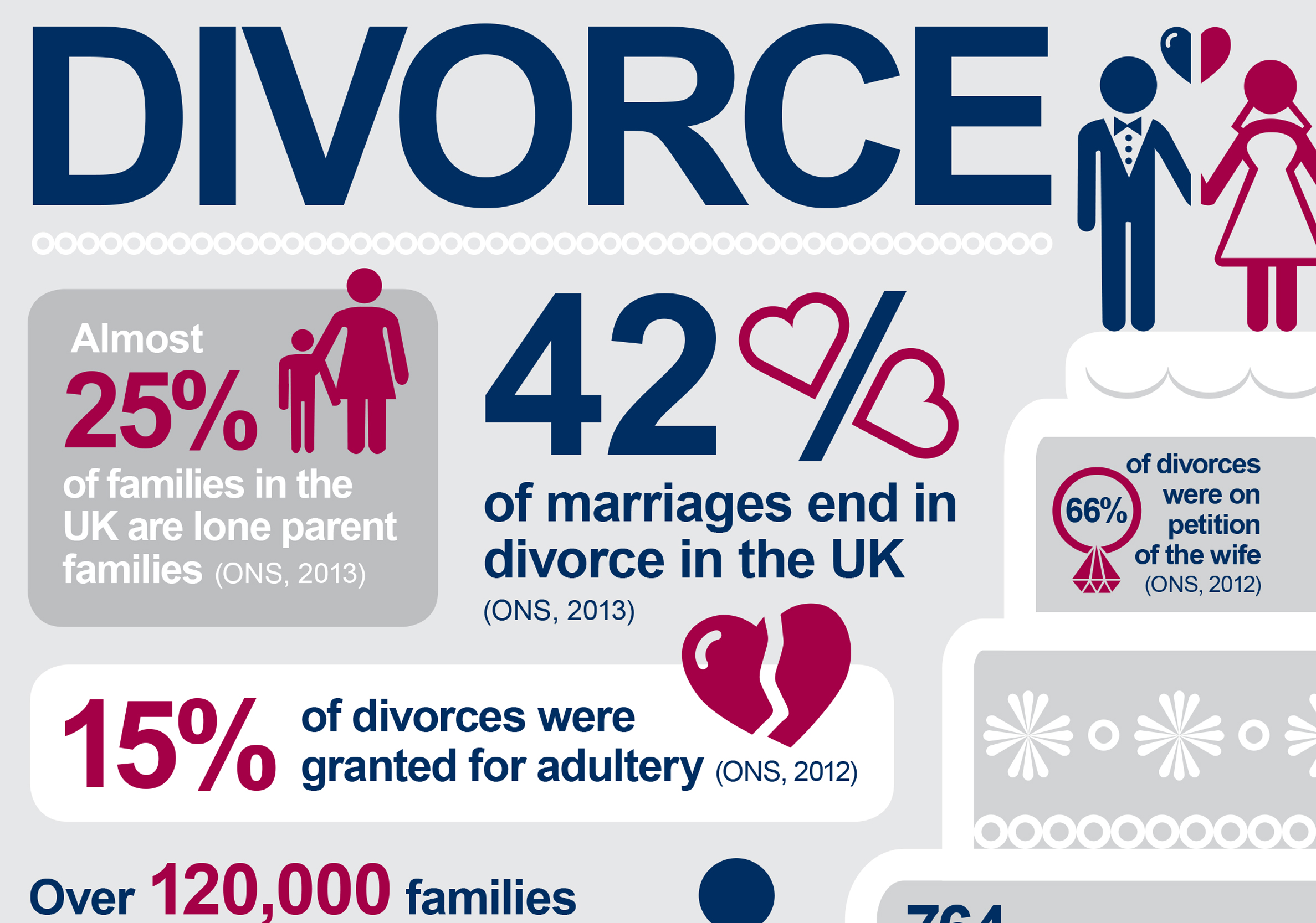 The client wanted to show the stats of divorce in a more visually exciting way as an interactive pdf.